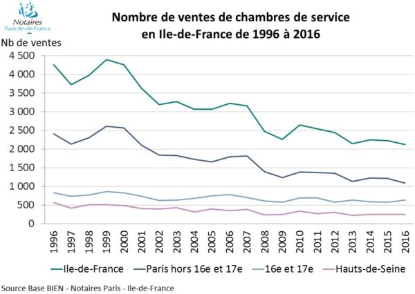Where are the super rich buying real estate paris property group - Chambre contre service ile de france ...
