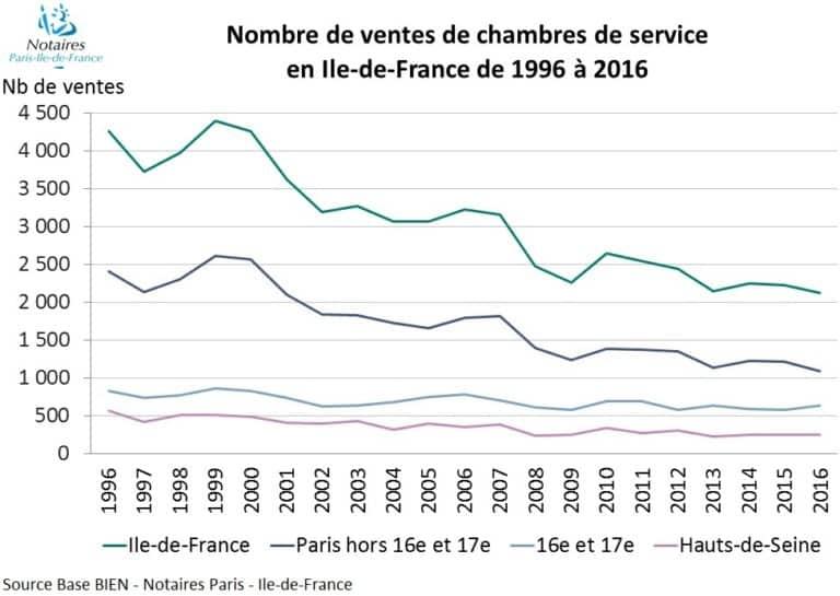 Market stats archives page 4 of 29 paris property group - Chambres des notaires de paris ...