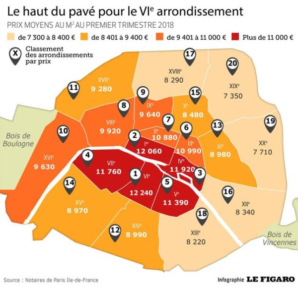 A 5-year review of Paris real estate price evolution — Paris ...